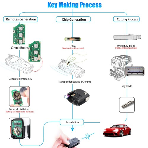 XHORSE XKB509EN Wired Universal Remote Key B5 Style Flip 3+1 Buttons for VVDI Key Tool English Version 5 pcs/lot